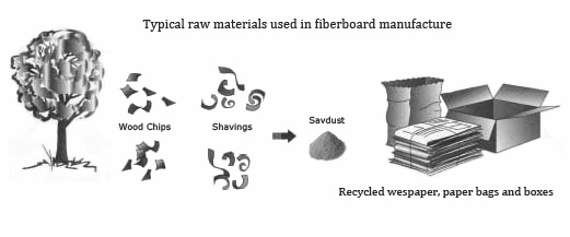 The most commonly used materials in the manufacture of MDF.